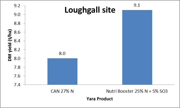 Effect of sulphur on dry matter yield - Loughall trial site