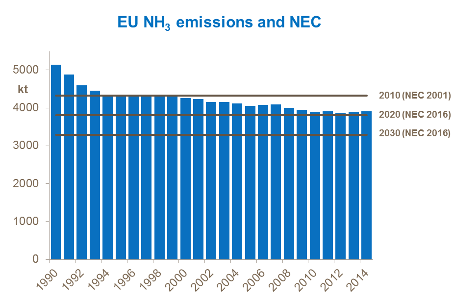 EU NH3 emissions and NEC