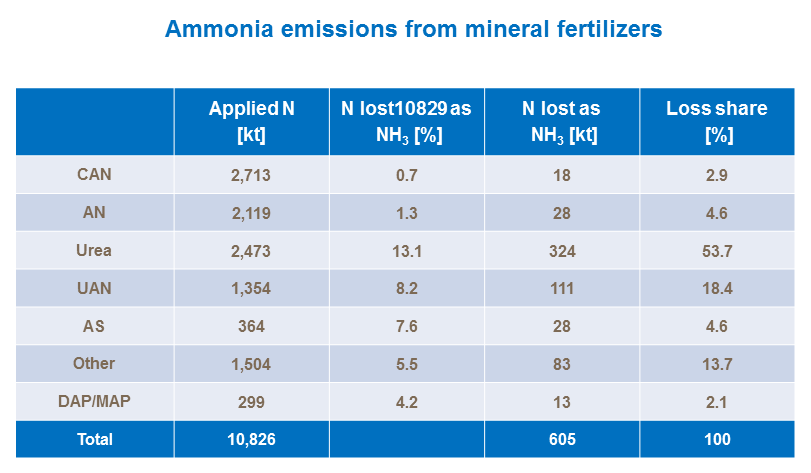 Ammonia losses