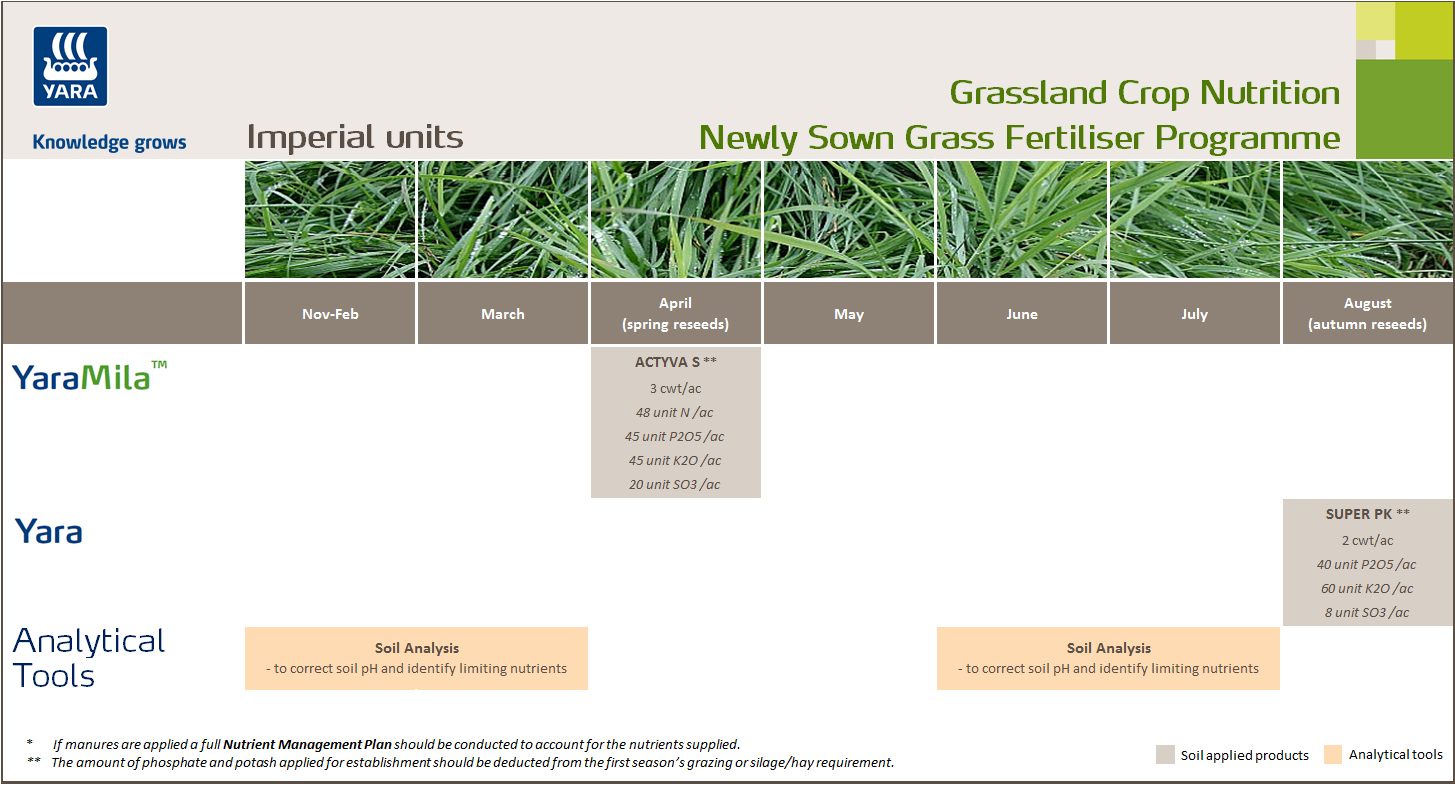 New sown grass fertiliser programme - imperial units