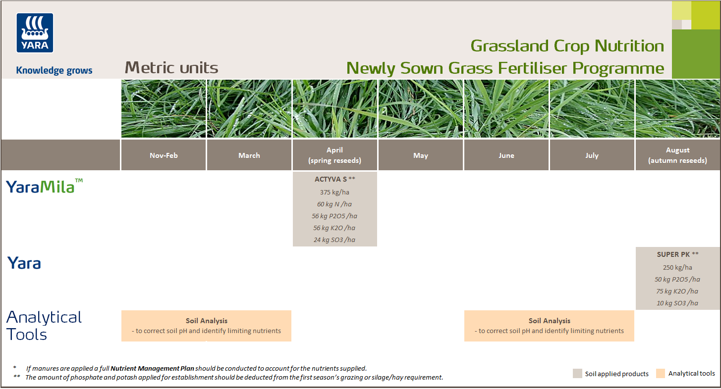 New sown grass fertiliser programme - metric units