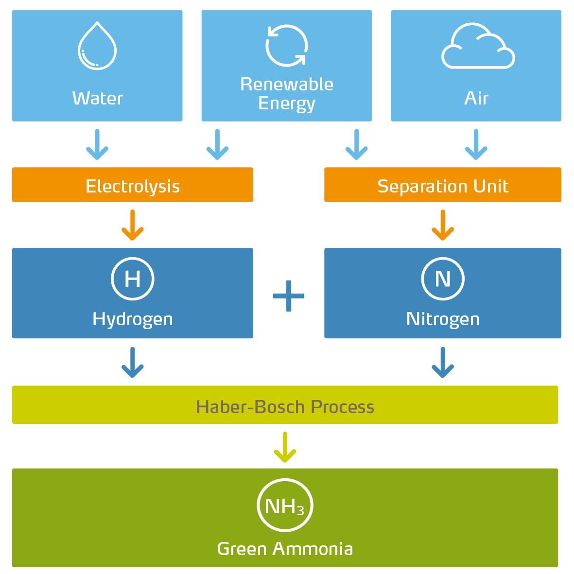 Green ammonia manufacturing process