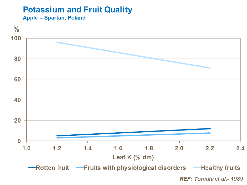 Potassium and apple Fruit Quality and health