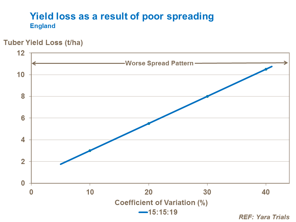 Yield loss as a result of poor fertiliser spreading