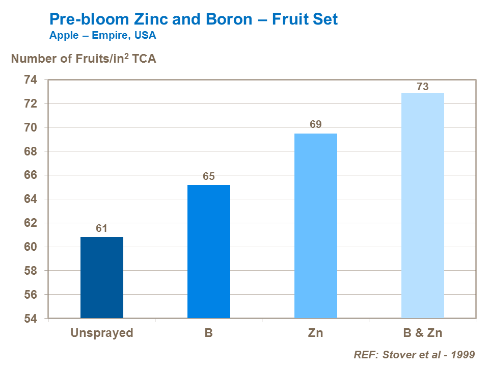 Pre-Bloom Zinc and Boron on apples