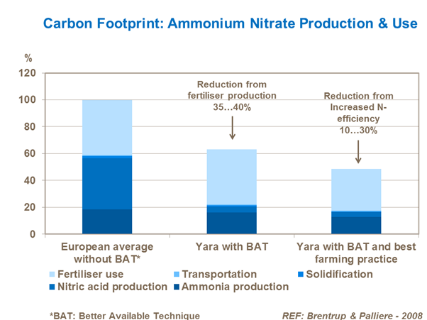 Carbon footprint of ammonium nitrate production and use