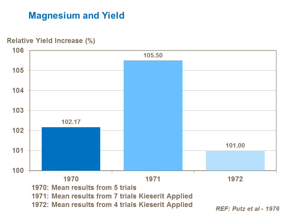 Magnesium and potato yield
