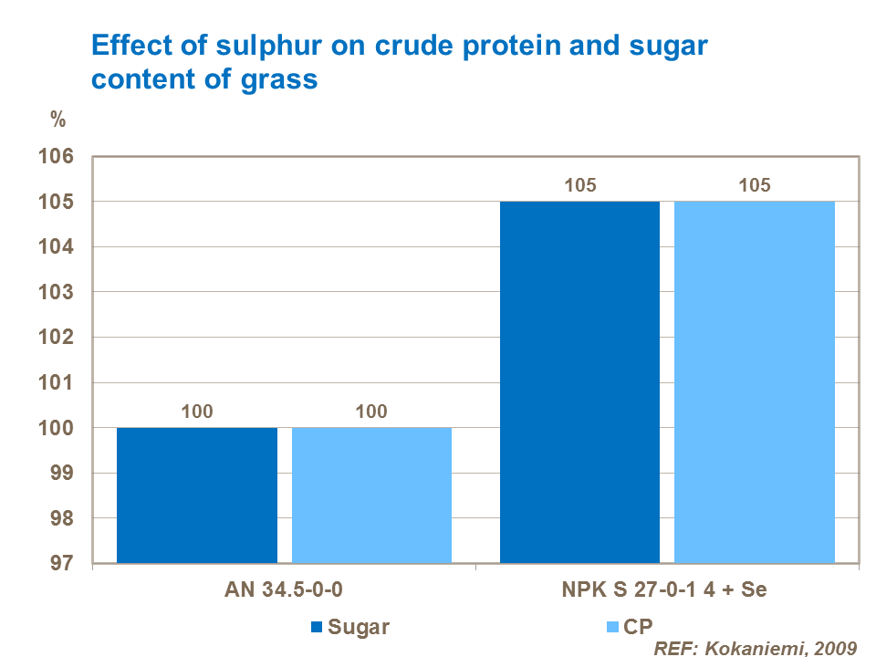 Effect of sulphur on crude protein and sugar content of grass