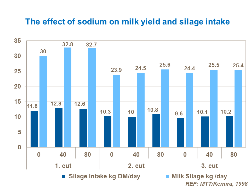 The effect of sodium on milk yield and silage intake