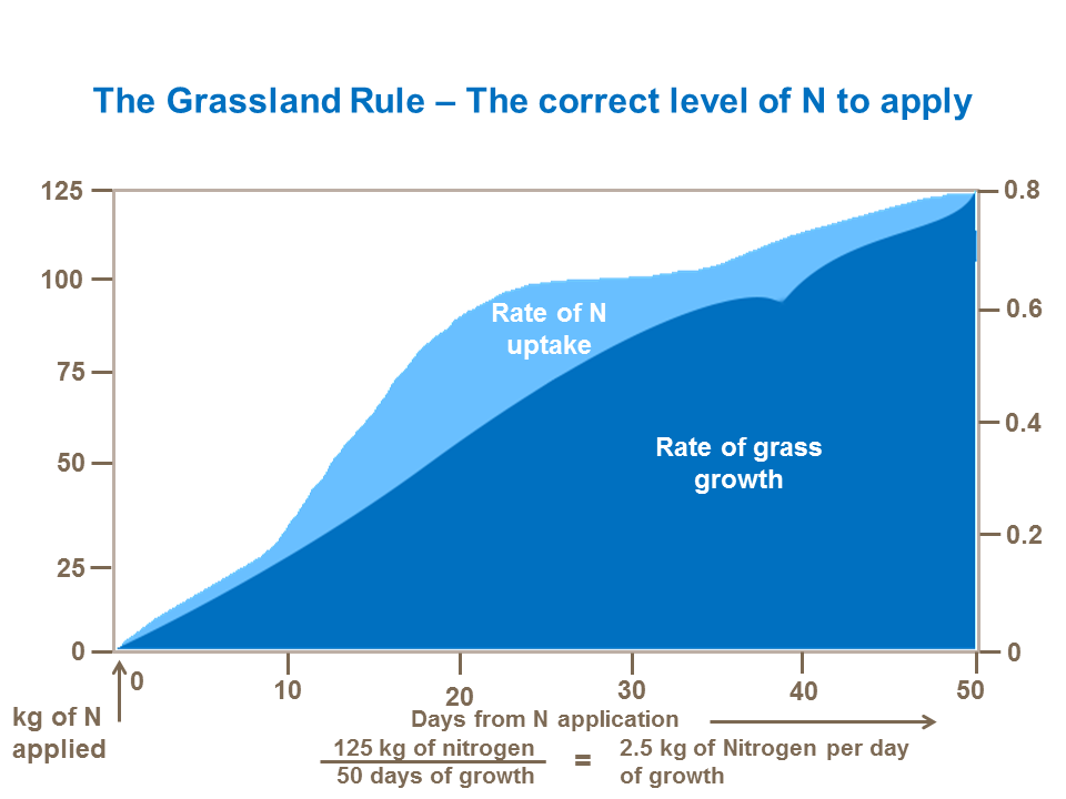 The Grassland Rule – The correct level of N to apply