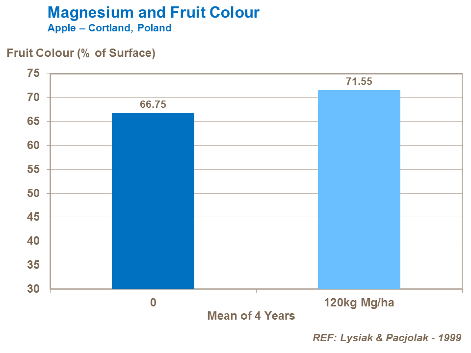 Magnesium and fruit color