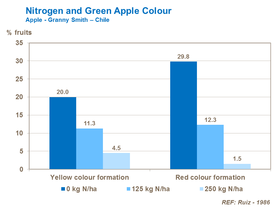 Nitrogen and Green Apple Color