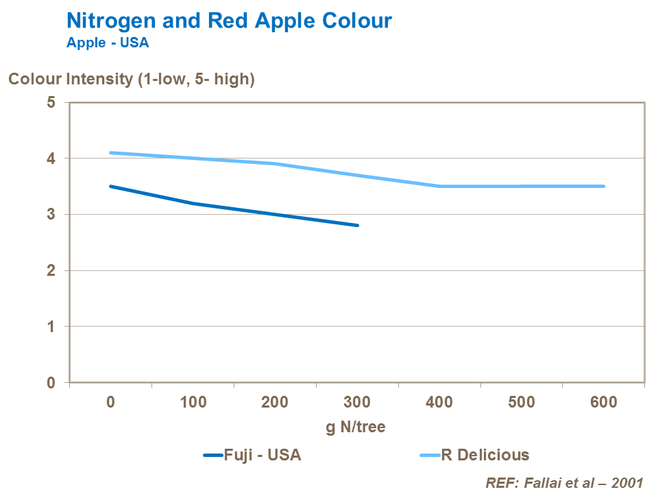 Nitrogen and Red Apple Color