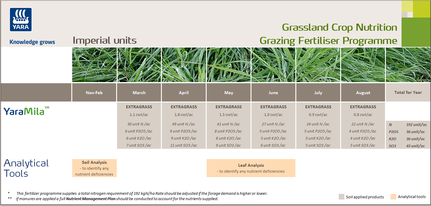Grazing fertiliser programme - imperial units