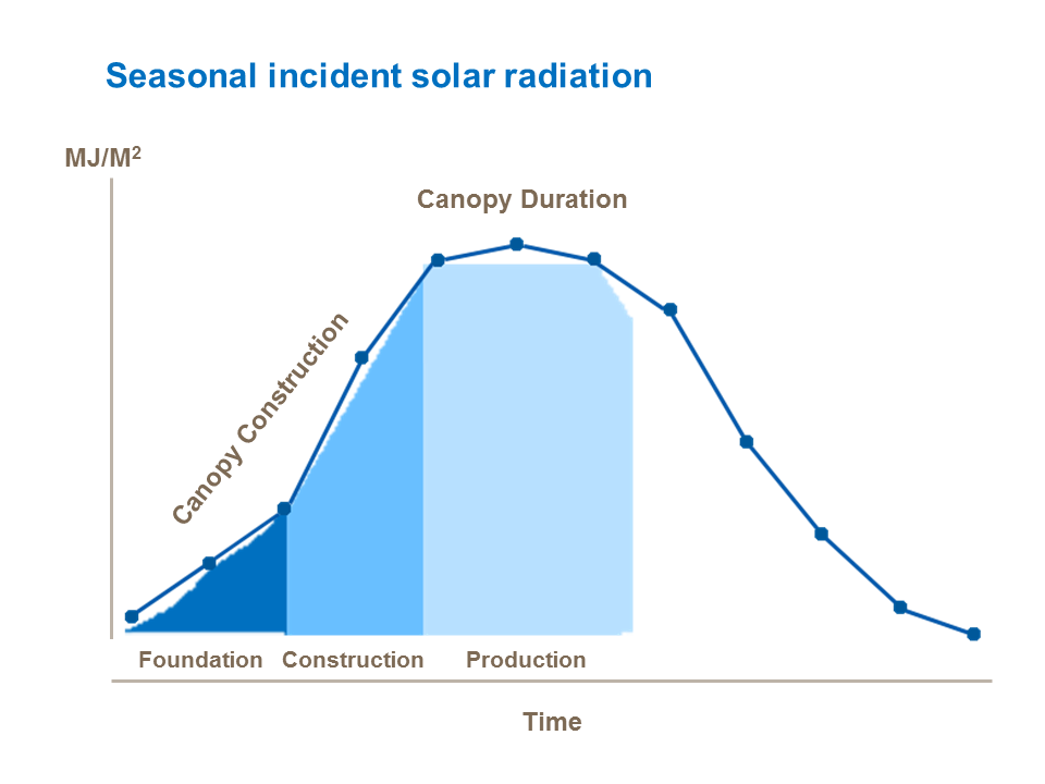 Seasonal incident solar radiation