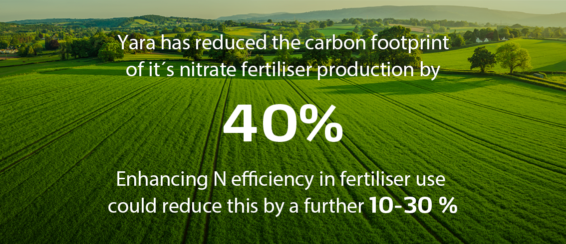 Yara has reduced carbon footprint in production of fertilizer by 40%