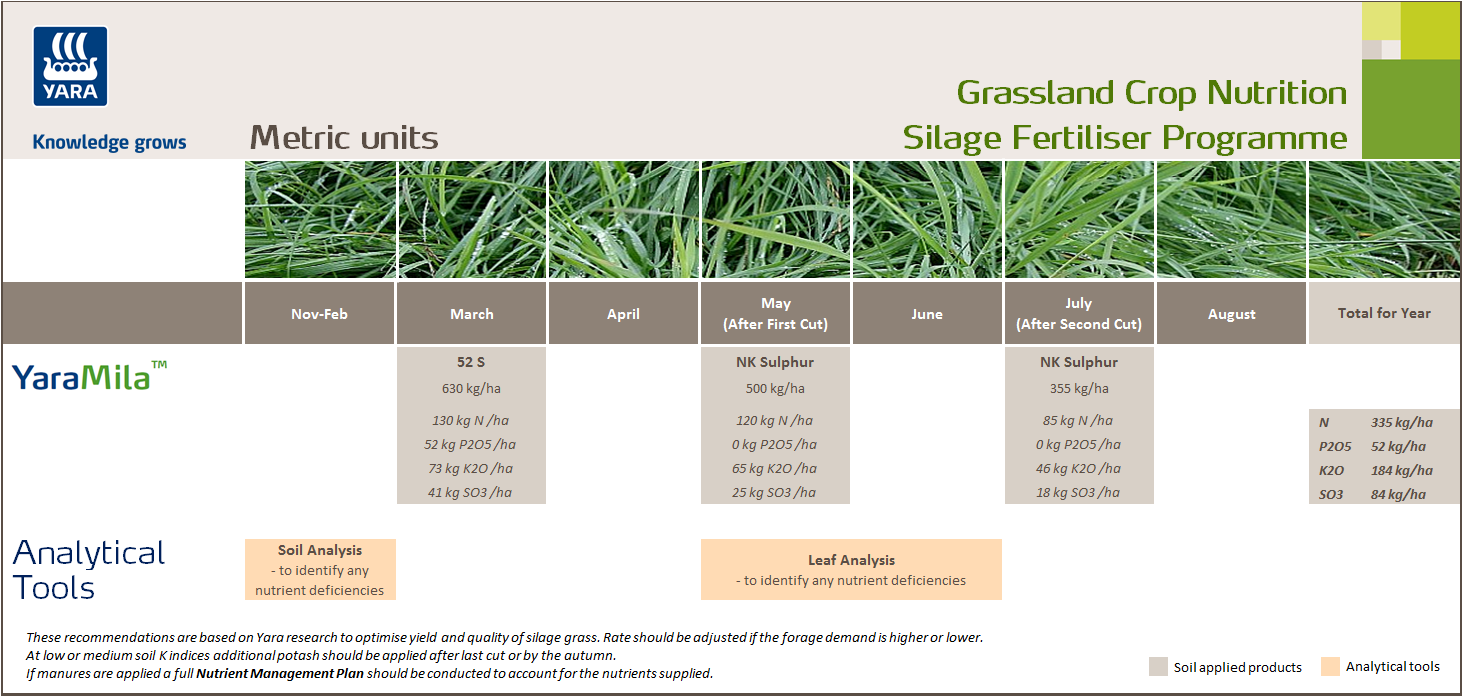Silage fertiliser programme - metric units