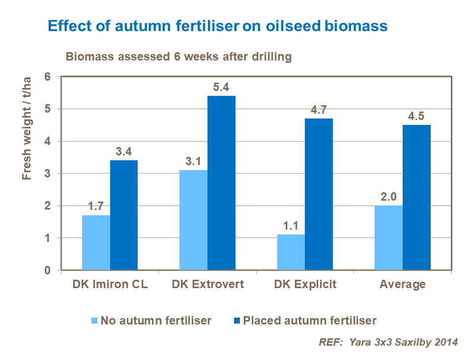 Effect of autumn fertiliser on oilseed biomass