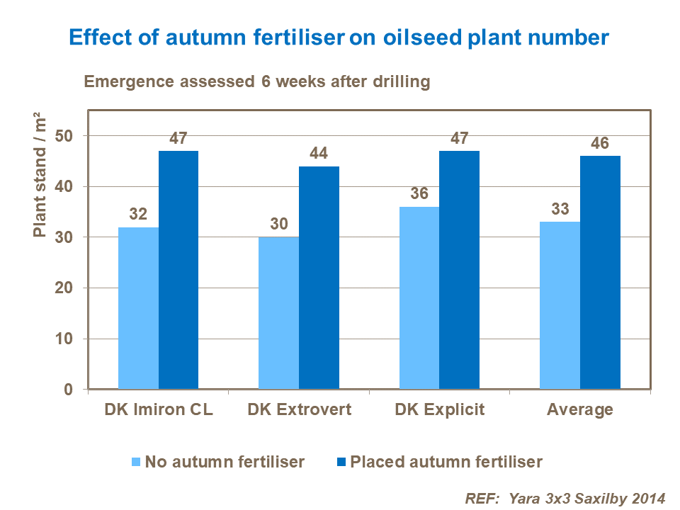 Effect of autumn fertiliser on oilseed plant number