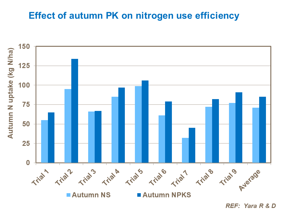 Effect of autumn PK on nitrogen use efficiency