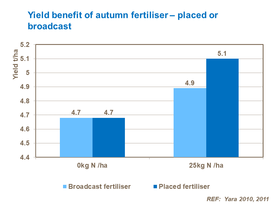 Yield benefit of autumn fertiliser – placed or broadcast