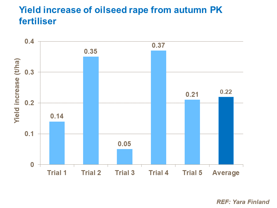 Yield increase of oilseed rape from autumn PK fertiliser