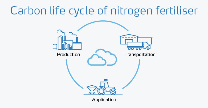 Carbon life cycle of nitrogen fertiliser