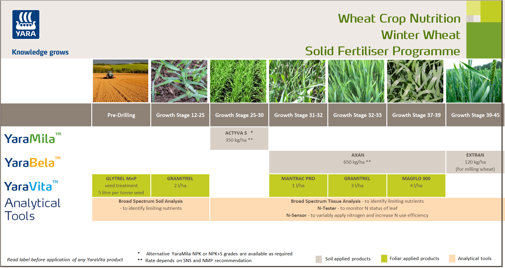 Winter wheat fertiliser programme