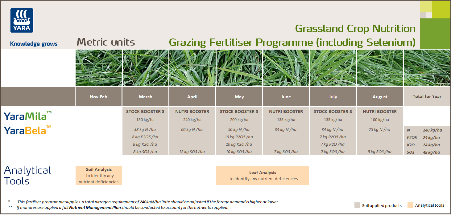 Grazing fertiliser programme with selenium - metric units