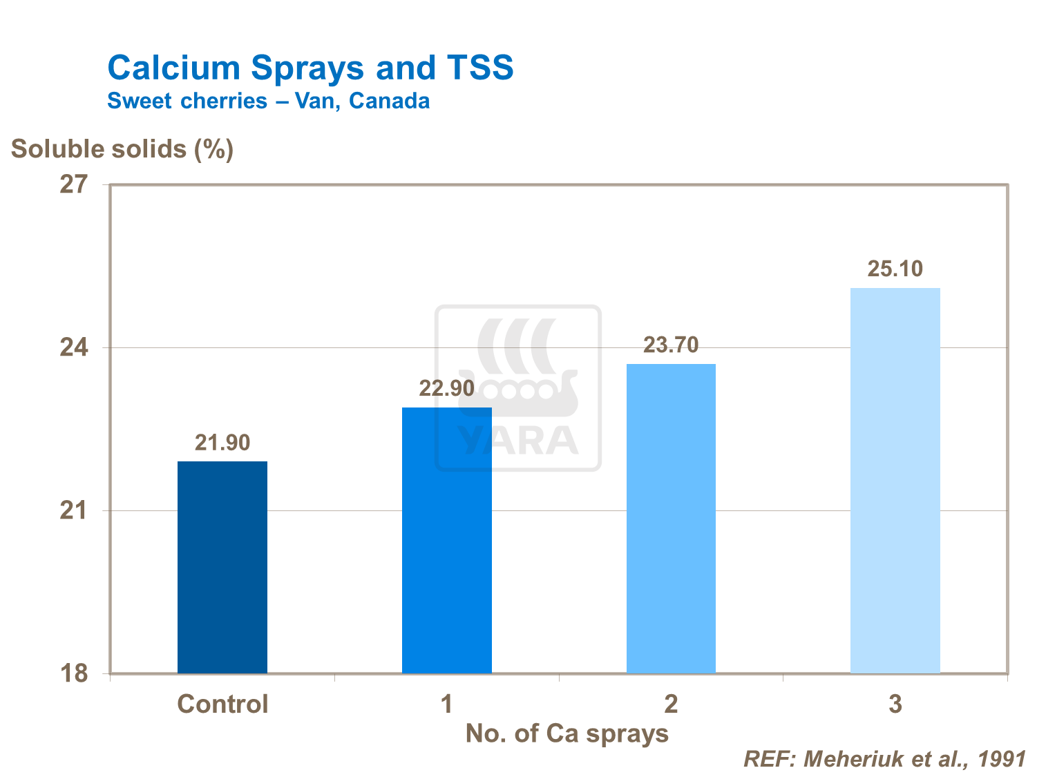Effect of calcium on TSS levels in cherries