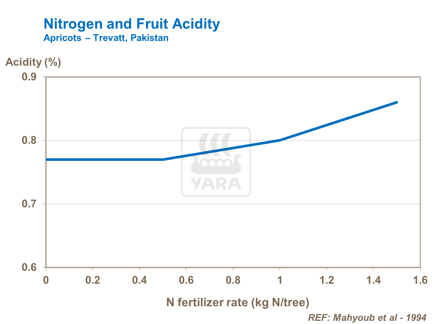 Effect of nitrogen on apricot acidity