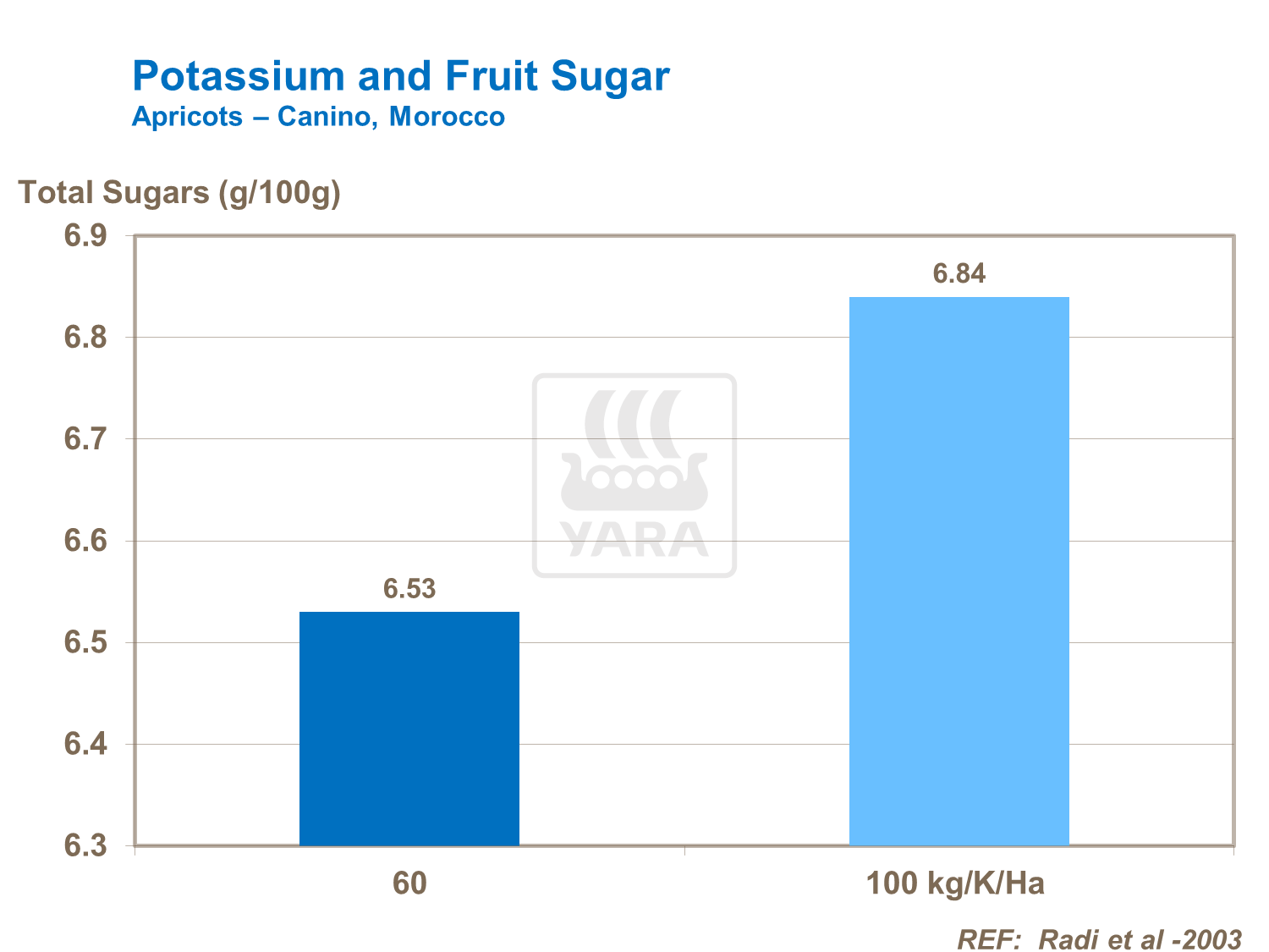 Effect of potassium on apricot sugar levels